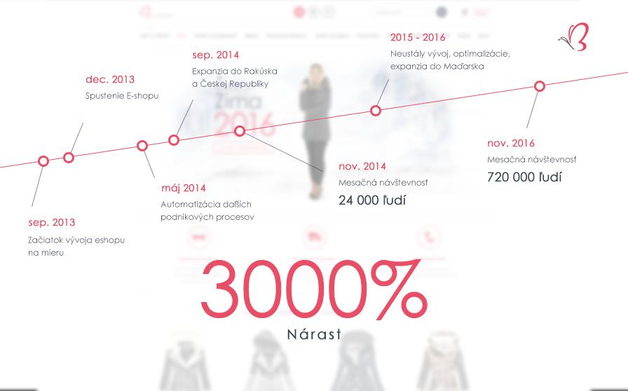 4e4c02cf4dcf prepojenie eshopu na sociálne siete  3000% nárast návštevností na eshope ...